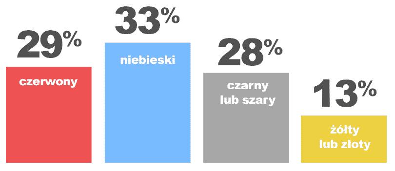 Jakie kolory lubią ludzie - diagram
