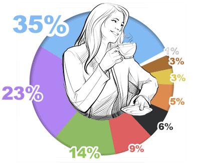 Przekrój ulubionych kolorów kobiet